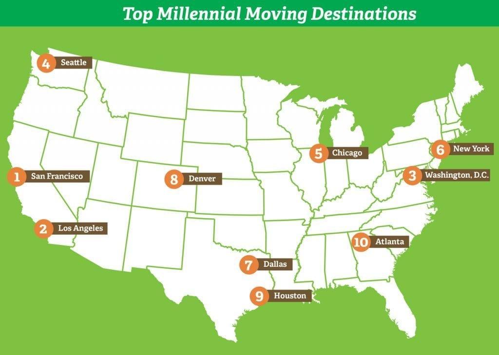 chicago millennials